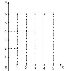 Relasi dan fungsi matematika awan asyik sedangkan daerah hasilnya merupakan titik noktah koordinat pada diagram cartesius dari relasi di atas dapat ditunjukkan diagram cartesiusnya seperti di ccuart Image collections
