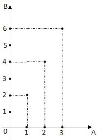 Fungsi dan relasi enjoy with matematic b gambarlah dengan diagram panah relasi dari himpunan a ke himpunan b c tulislah himpunan pasangan berurutan dari himpunan a ke himpunan ccuart Choice Image