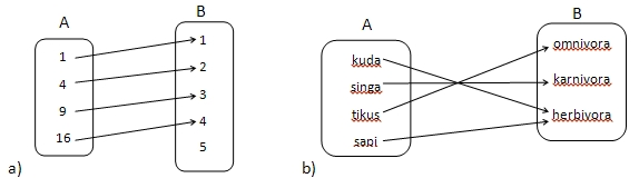 Relasi dan fungsi matematika awan asyik iklan ccuart Image collections