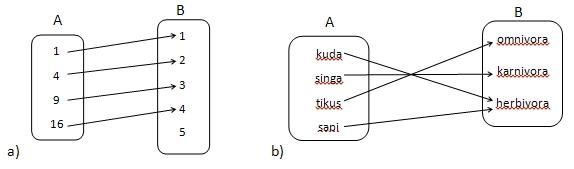 Relasi dan fungsi matematika awan asyik iklan ccuart Choice Image